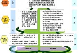 特色-校本資優教育架構圖